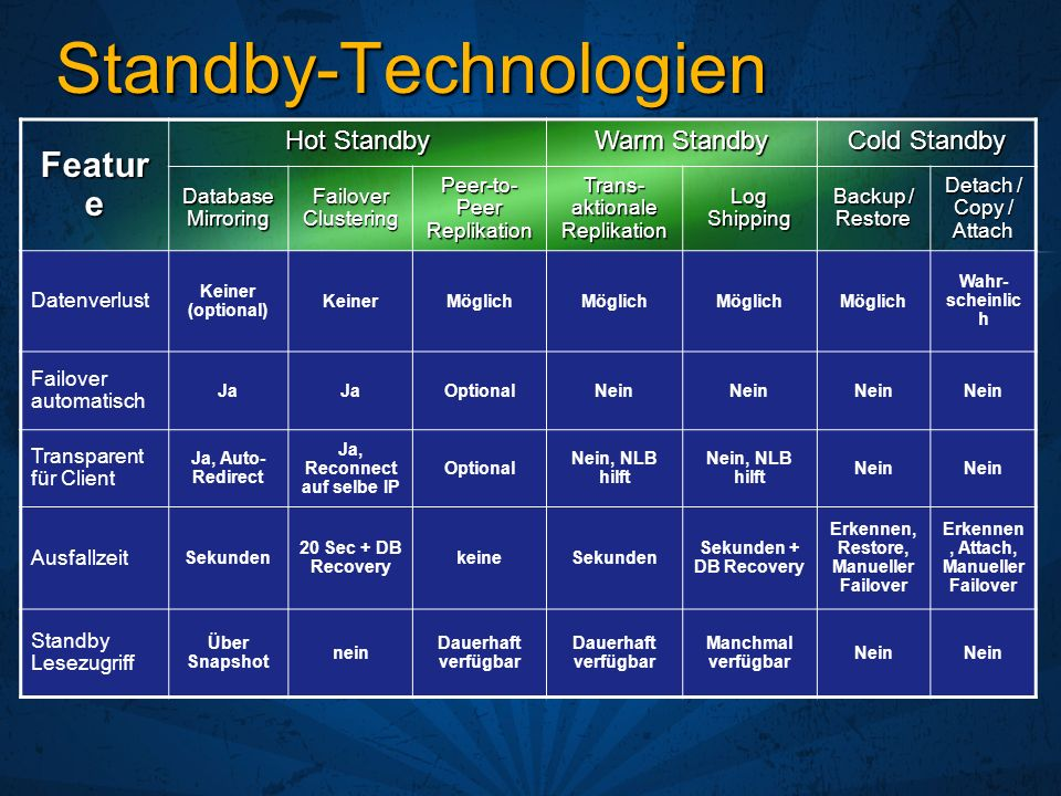 Standby-Technologien