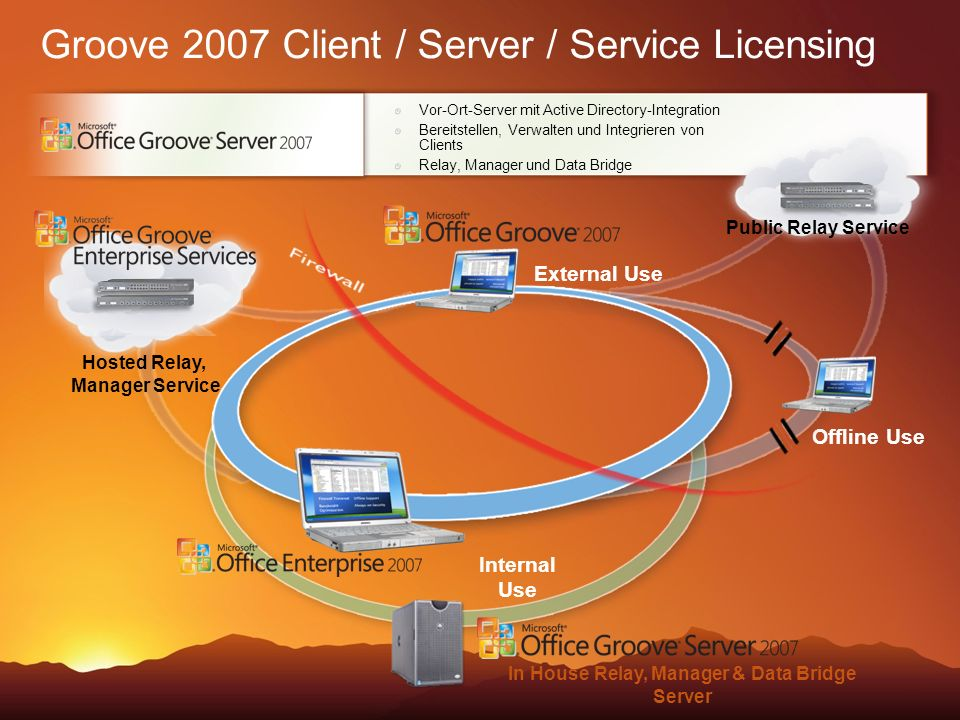 Groove 2007 Client / Server / Service Licensing