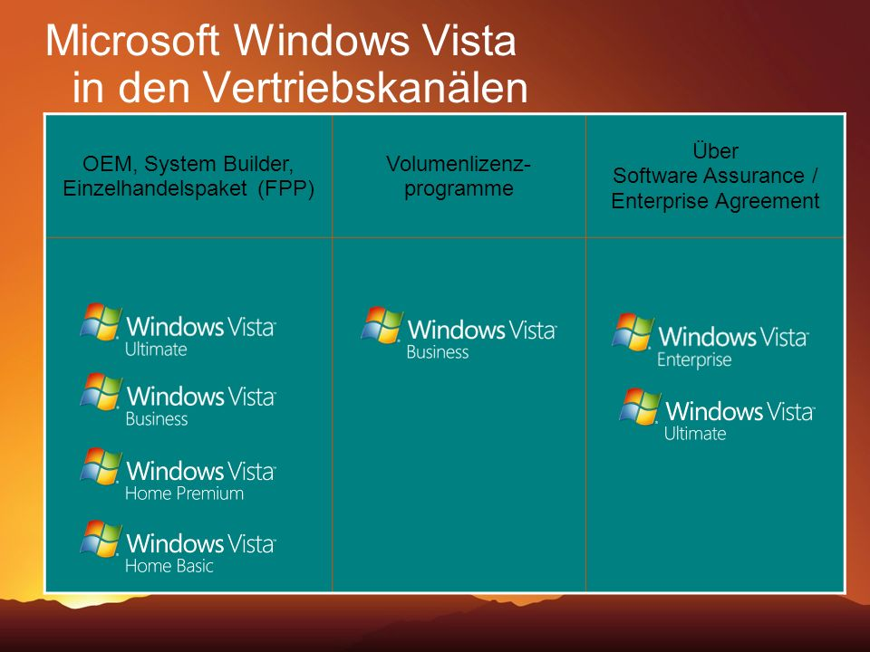 Microsoft Windows Vista in den Vertriebskanälen