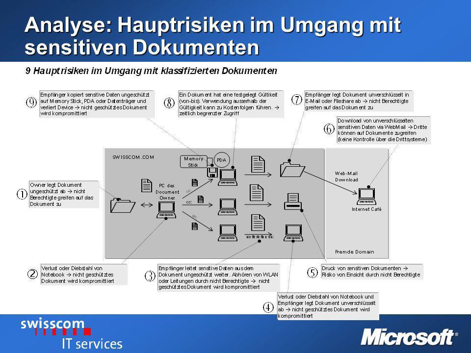 Analyse: Hauptrisiken im Umgang mit sensitiven Dokumenten