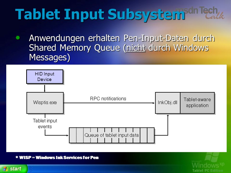 Tablet Input Subsystem