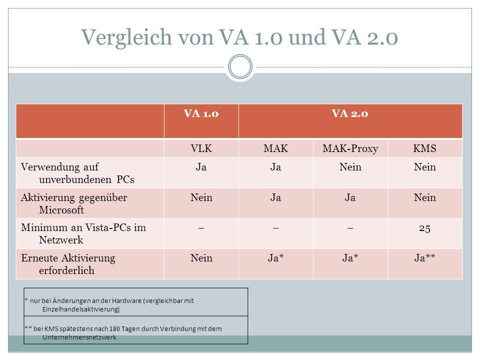 Vergleich von VA 1.0 und VA 2.0 VA 1.0 VA 2.0 VLK MAK MAK-Proxy KMS