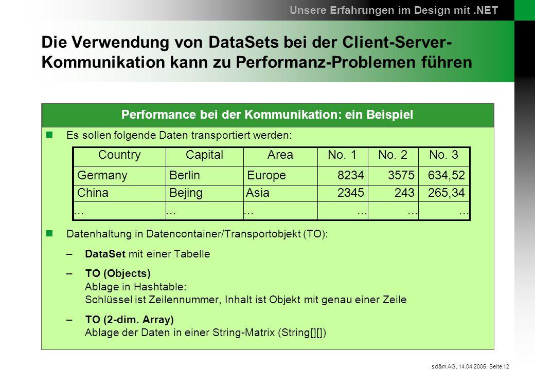 Performance bei der Kommunikation: ein Beispiel