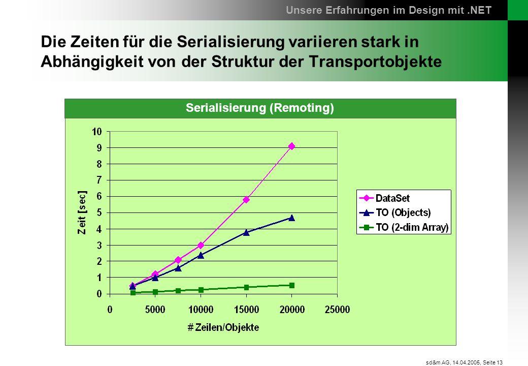 Serialisierung (Remoting)