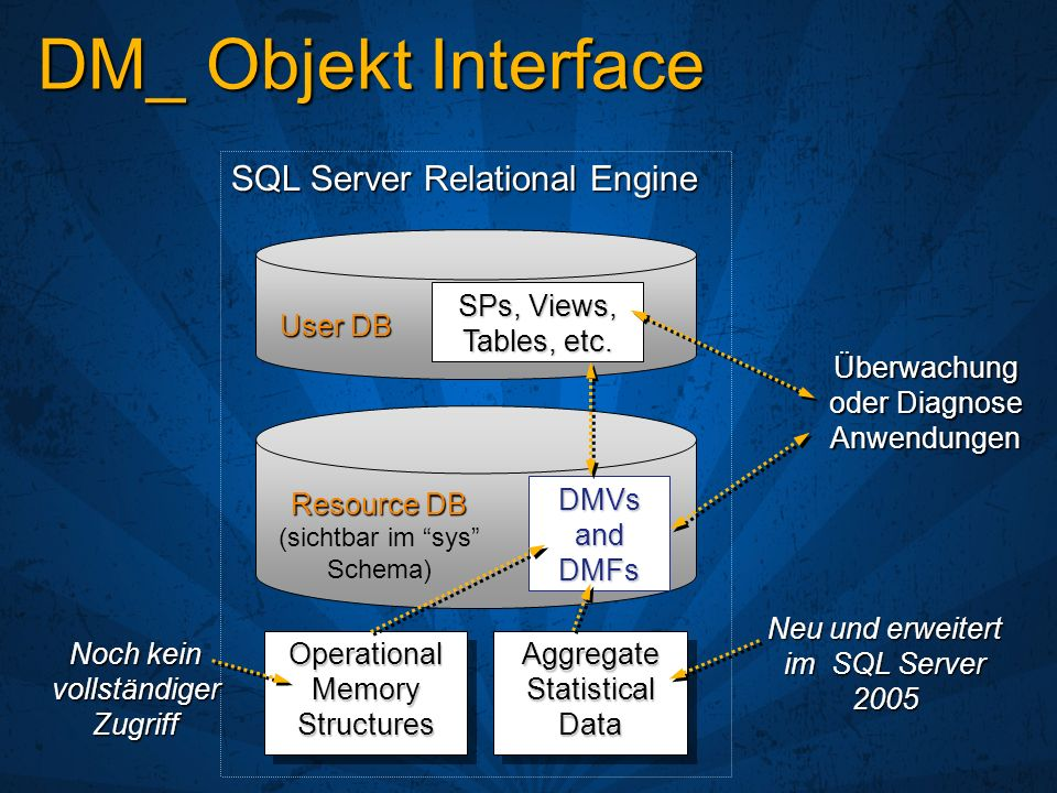 DM_ Objekt Interface SQL Server Relational Engine