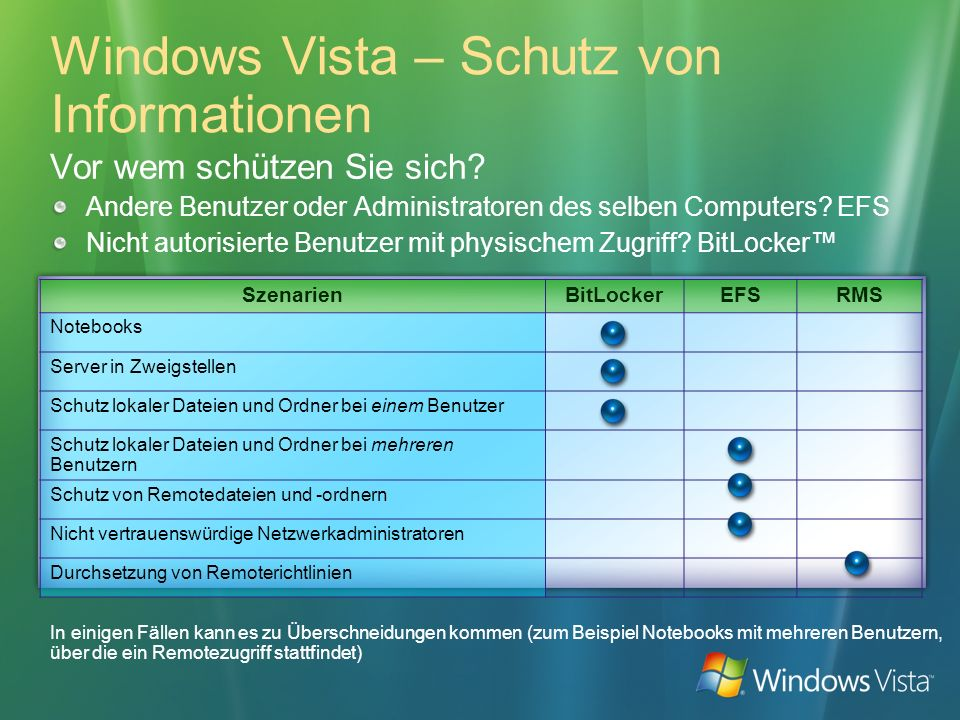 Windows Vista – Schutz von Informationen