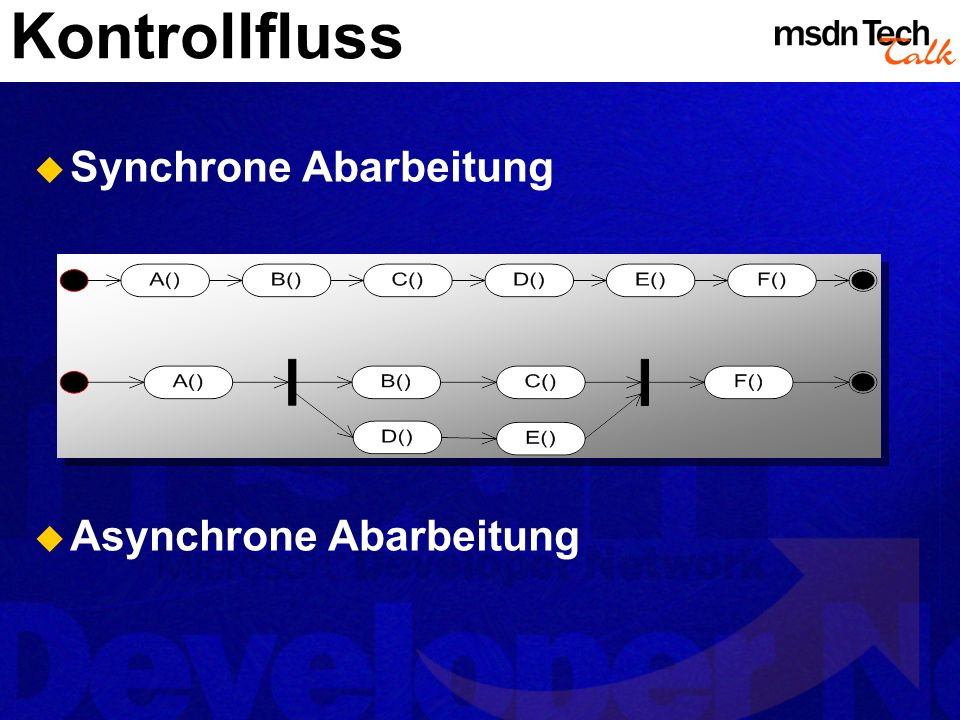 Kontrollfluss Synchrone Abarbeitung Asynchrone Abarbeitung