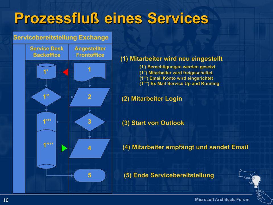 Prozessfluß eines Services