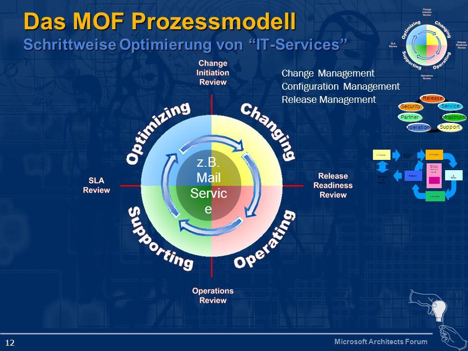 Das MOF Prozessmodell Schrittweise Optimierung von IT-Services