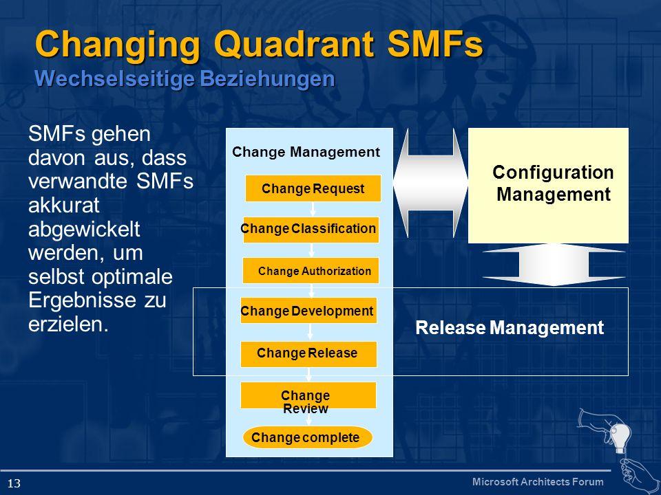 Changing Quadrant SMFs Wechselseitige Beziehungen