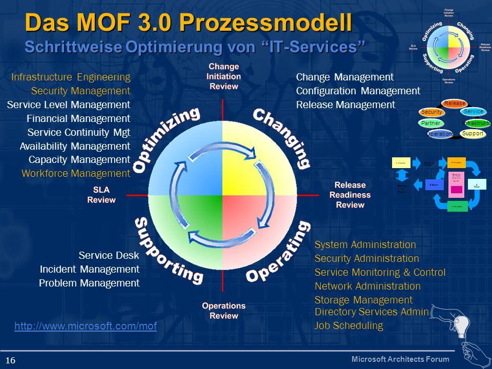 Das MOF 3.0 Prozessmodell Schrittweise Optimierung von IT-Services