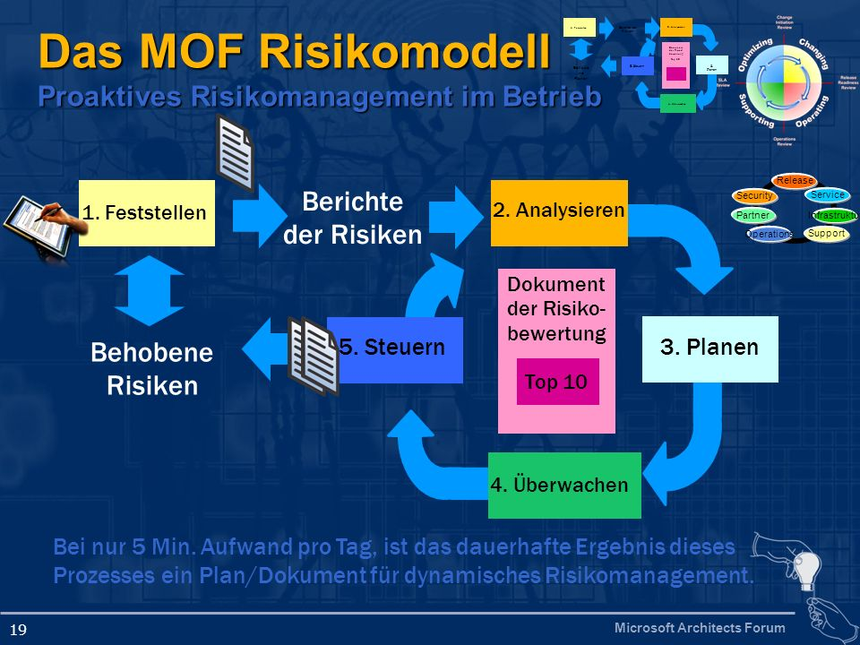 Das MOF Risikomodell Proaktives Risikomanagement im Betrieb