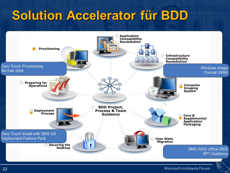 Solution Accelerator für BDD