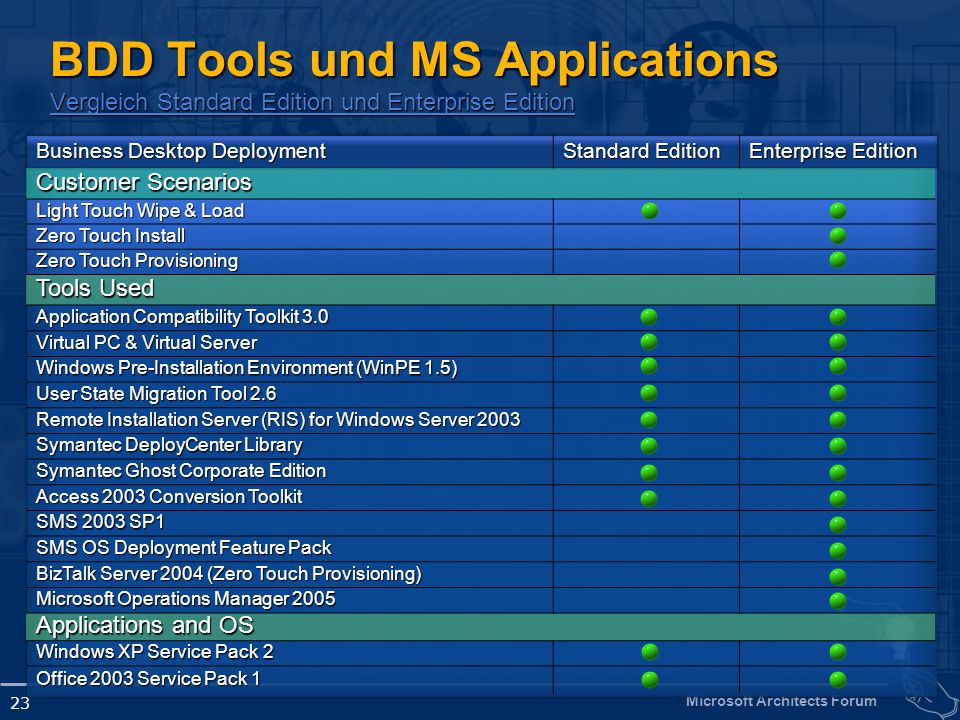 BDD Tools und MS Applications Vergleich Standard Edition und Enterprise Edition