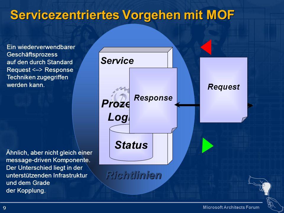 Servicezentriertes Vorgehen mit MOF