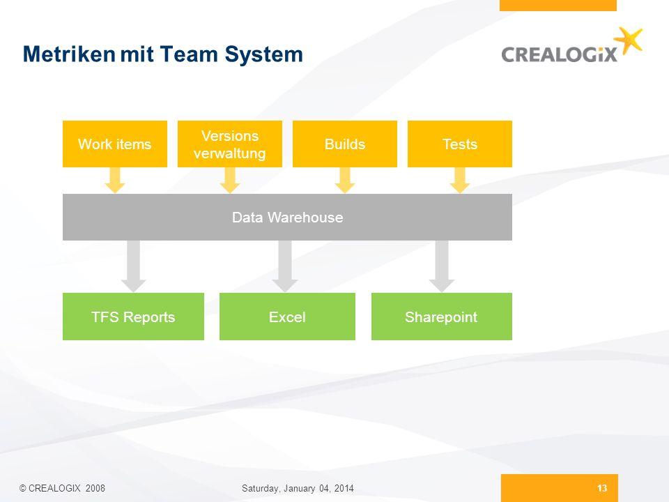 Metriken mit Team System