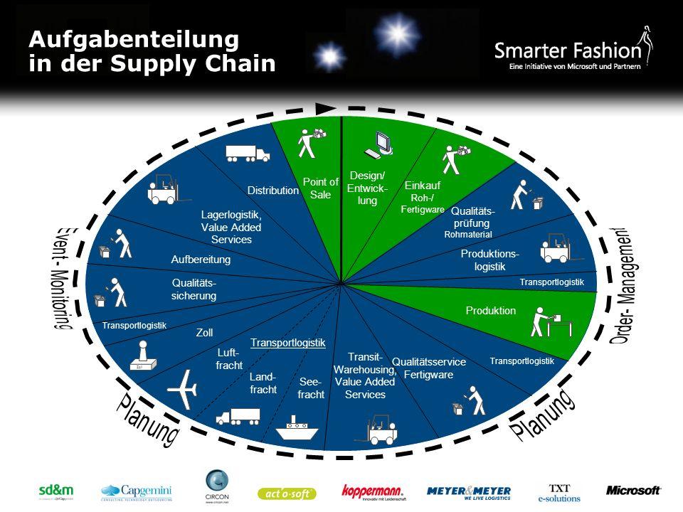 Aufgabenteilung in der Supply Chain