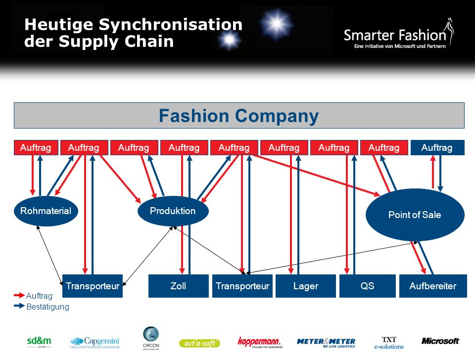 Fashion Company Heutige Synchronisation der Supply Chain Auftrag