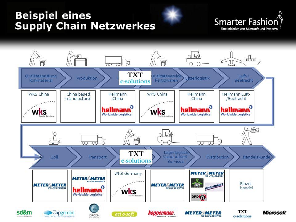 Beispiel eines Supply Chain Netzwerkes