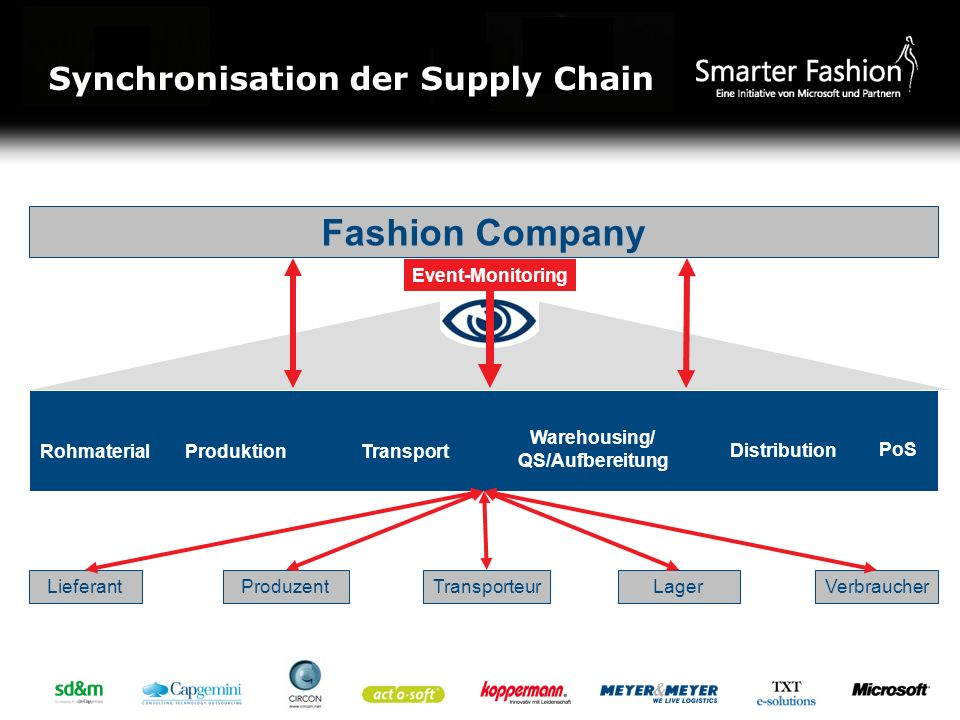 Fashion Company Synchronisation der Supply Chain Event-Monitoring