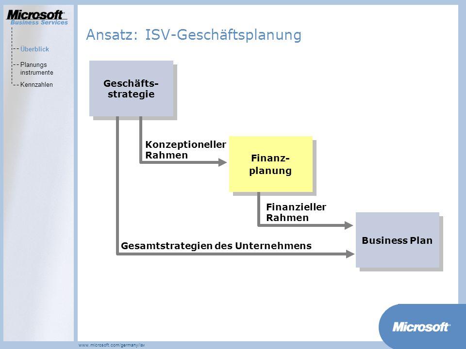 Ansatz: ISV-Geschäftsplanung