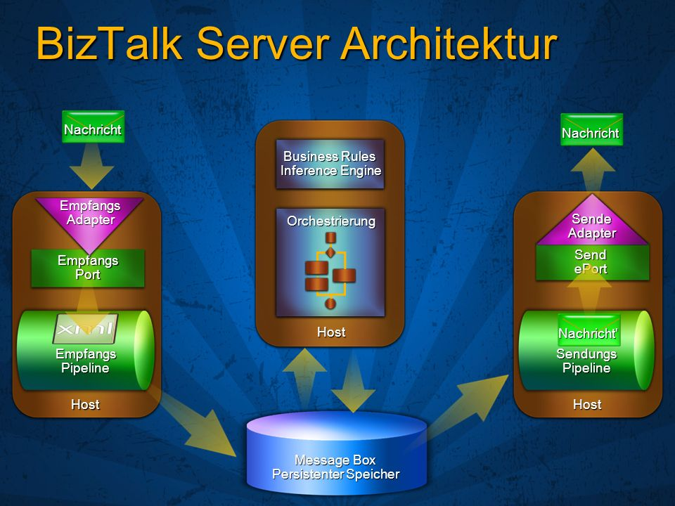 BizTalk Server Architektur