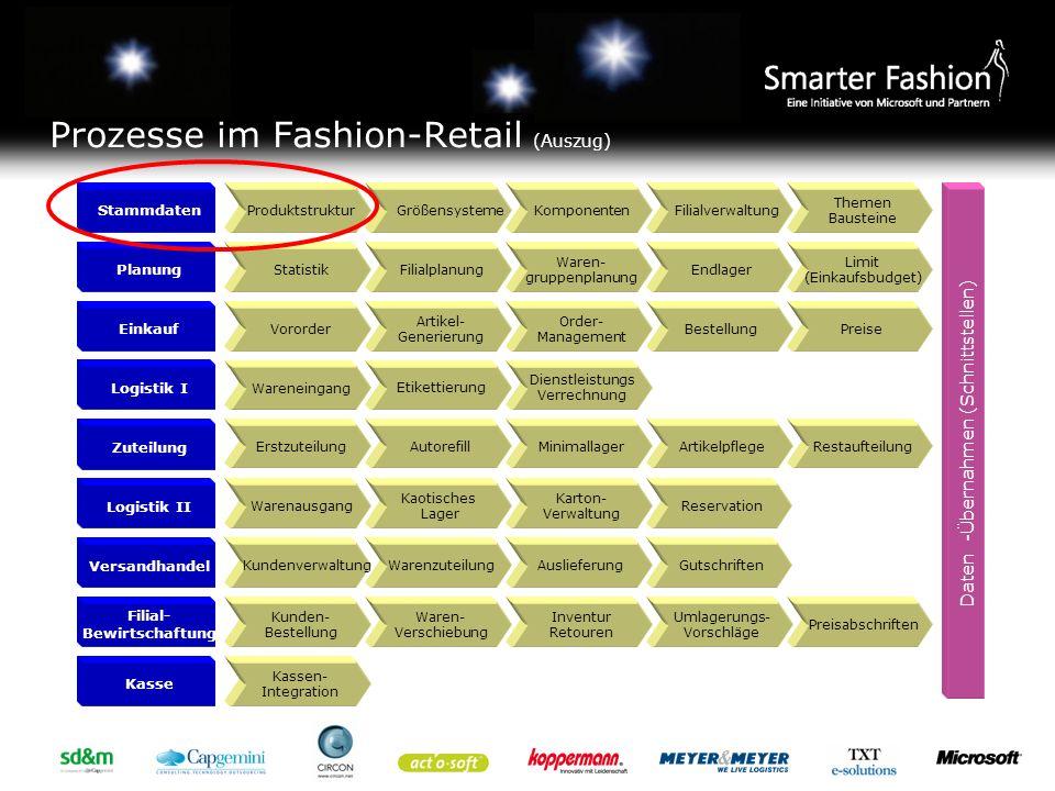 Prozesse im Fashion-Retail (Auszug)