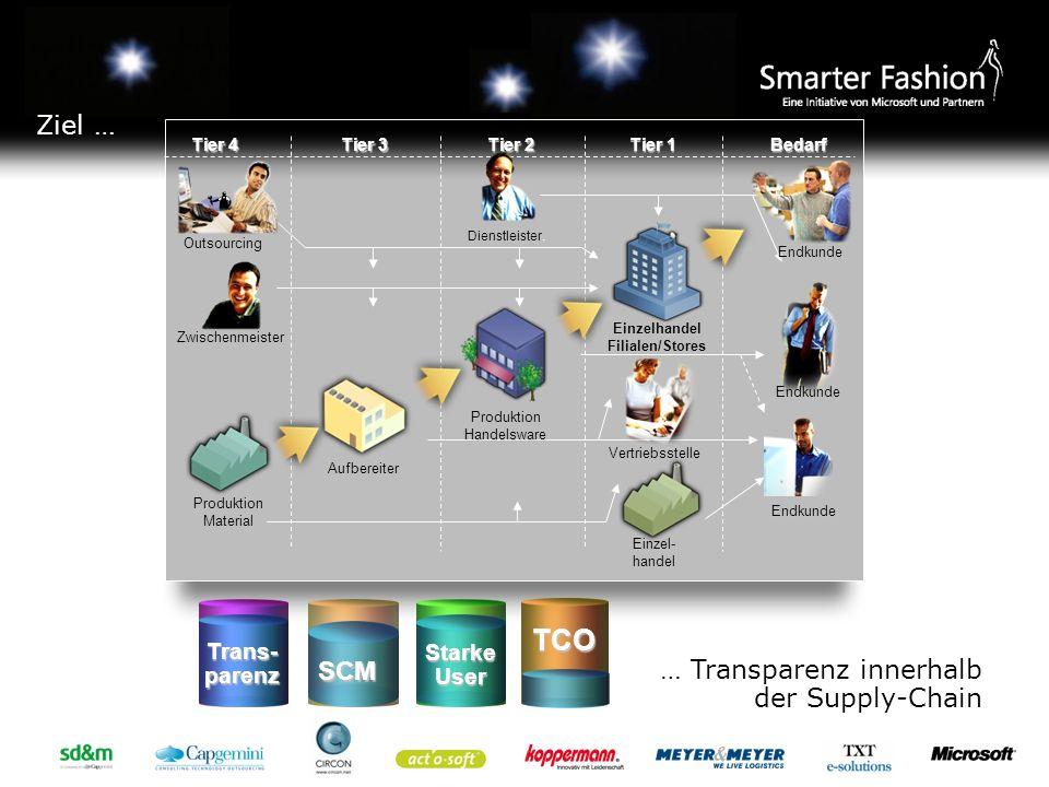 Einzelhandel Filialen/Stores