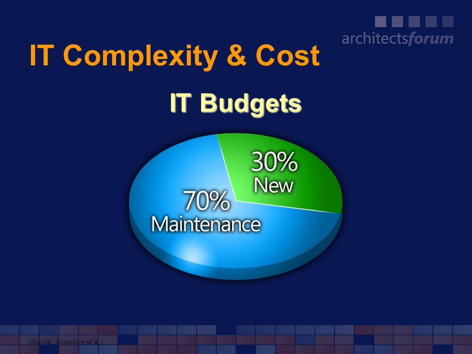 IT Complexity & Cost IT Budgets (Source: Accenture et al.)