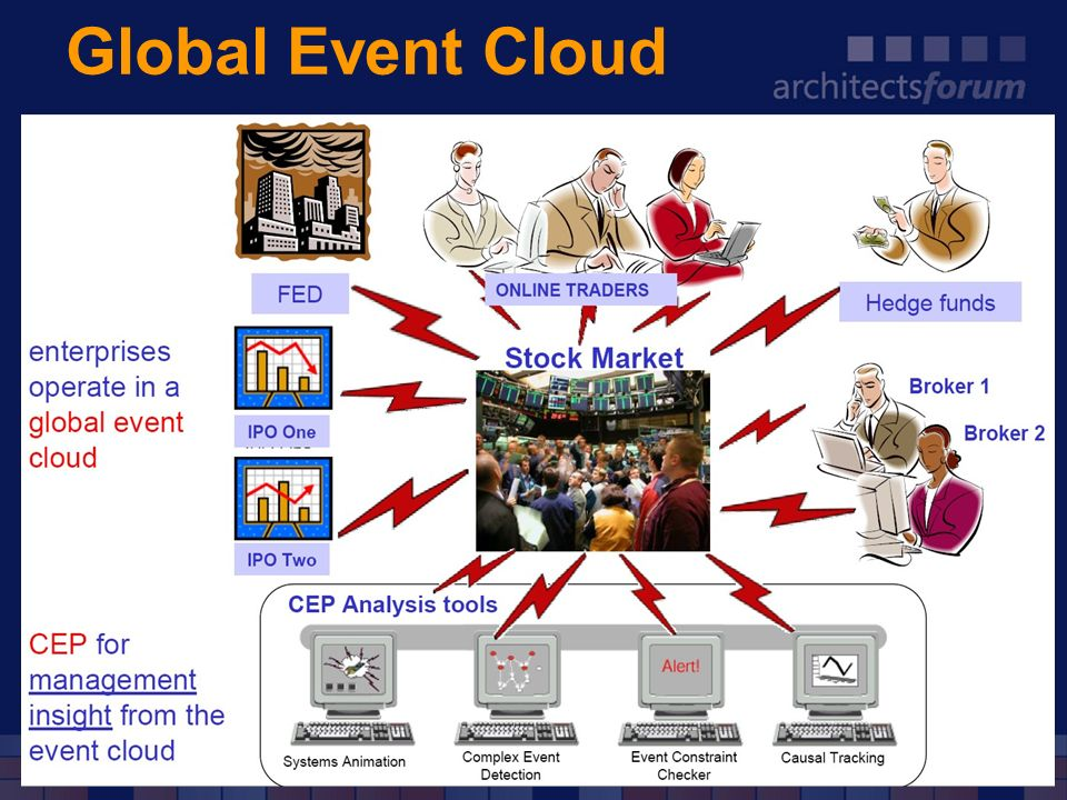 Global Event Cloud