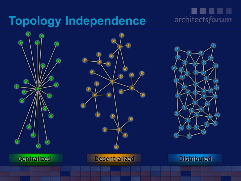 Topology Independence