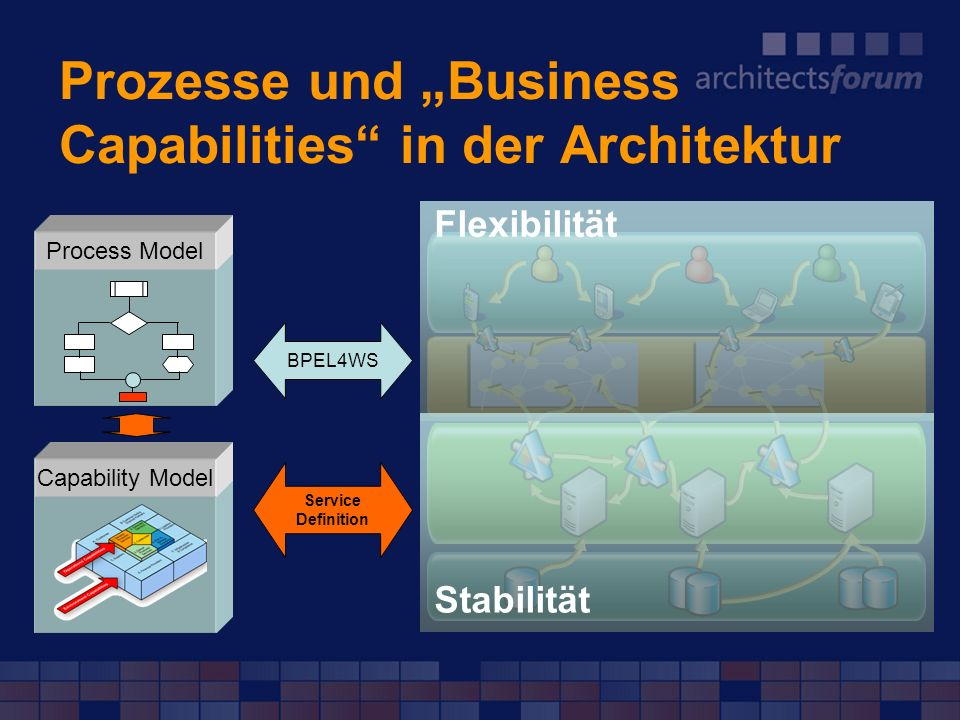 "Prozesse und ""Business Capabilities in der Architektur"