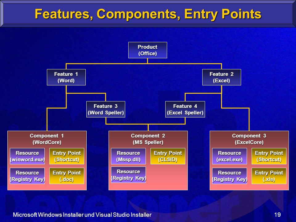 Features, Components, Entry Points