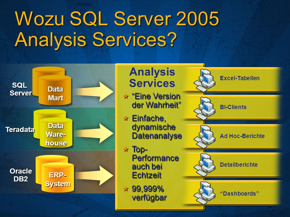 Wozu SQL Server 2005 Analysis Services