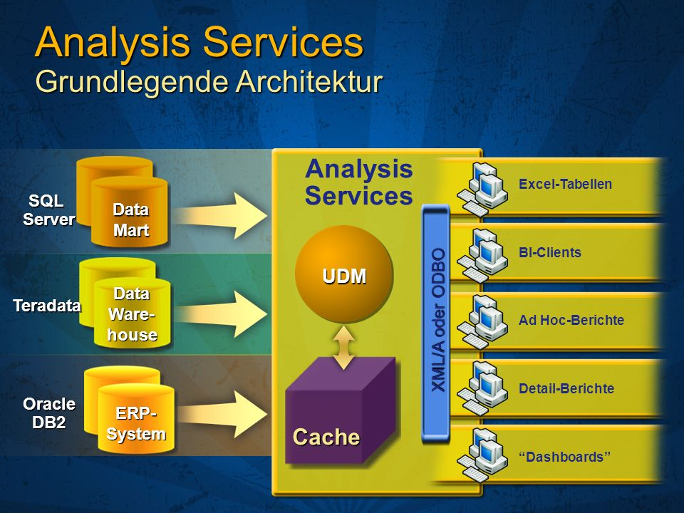 Analysis Services Grundlegende Architektur