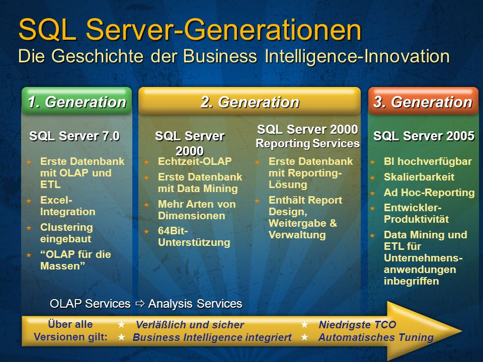SQL Server 2000 Reporting Services Über alle Versionen gilt: