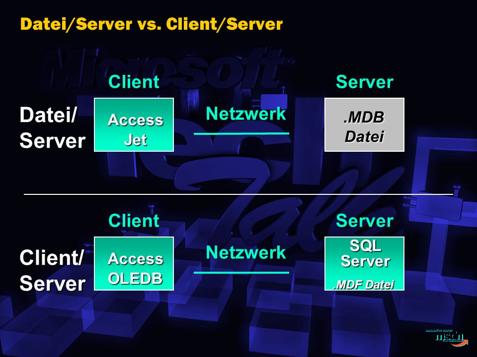 Datei/Server vs. Client/Server