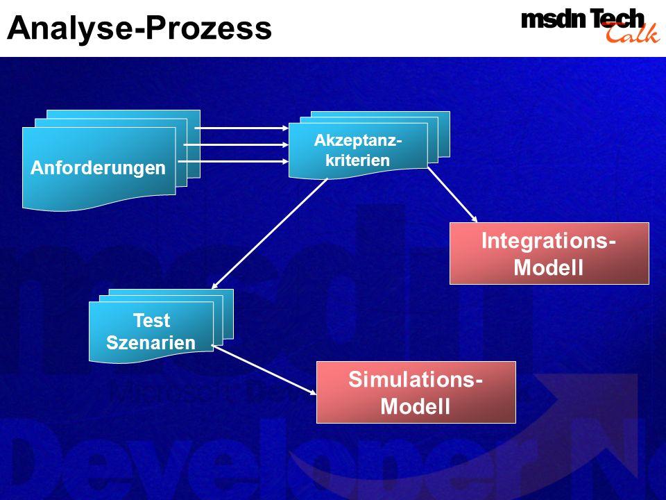 Analyse-Prozess Integrations- Modell Simulations-Modell Test Szenarien