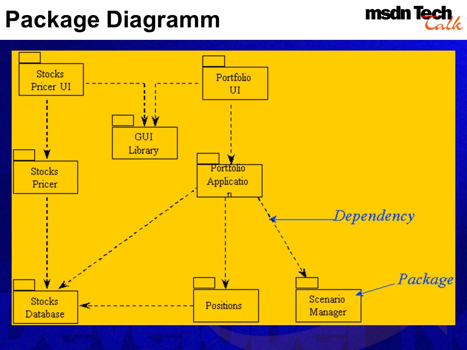 Package Diagramm