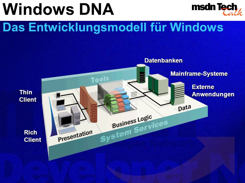 Windows DNA Das Entwicklungsmodell für Windows