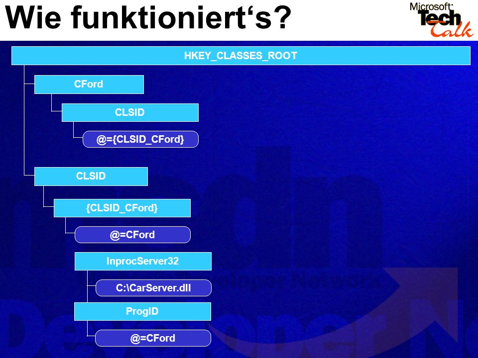 Wie funktioniert's HKEY_CLASSES_ROOT CFord CLSID @={CLSID_CFord}
