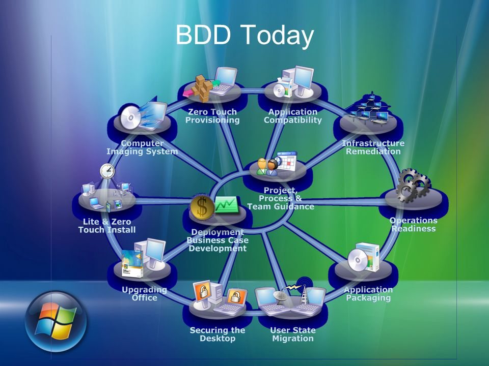 3/27/2017 3:09 PM BDD Today. © 2005 Microsoft Corporation. All rights reserved.