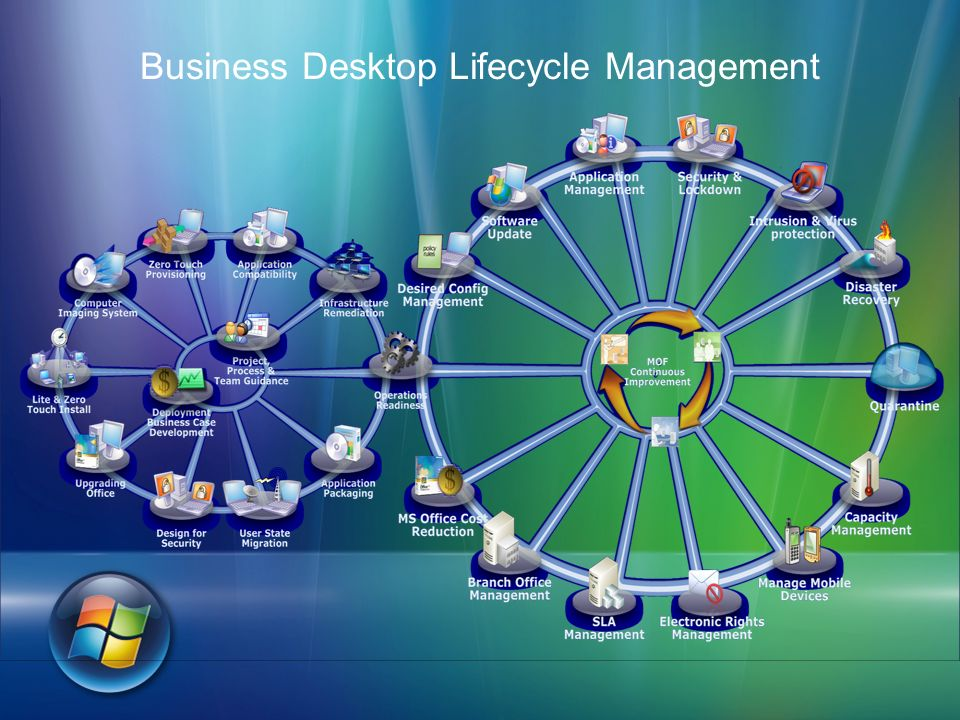 Business Desktop Lifecycle Management