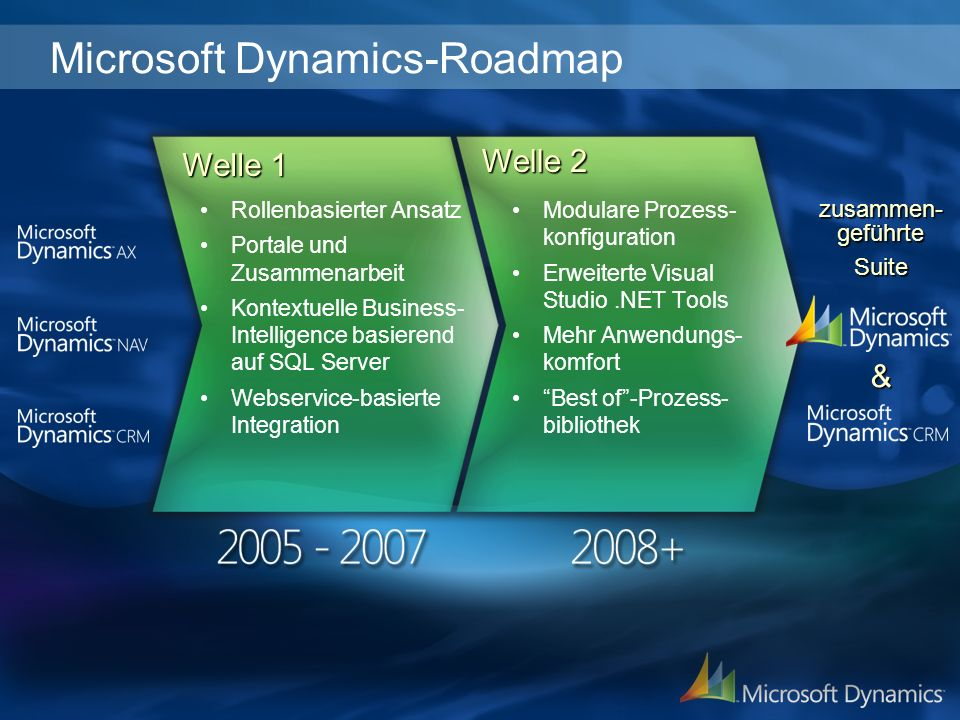 Microsoft Dynamics-Roadmap