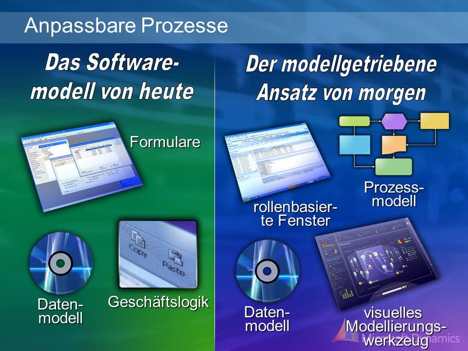 Anpassbare Prozesse Das Software- Der modellgetriebene