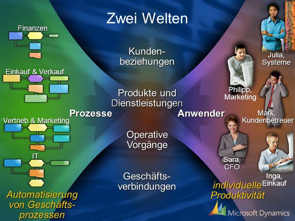 Zwei Welten Kunden- beziehungen Produkte und Dienstleistungen Prozesse