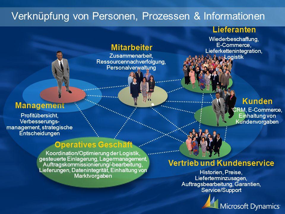 Verknüpfung von Personen, Prozessen & Informationen