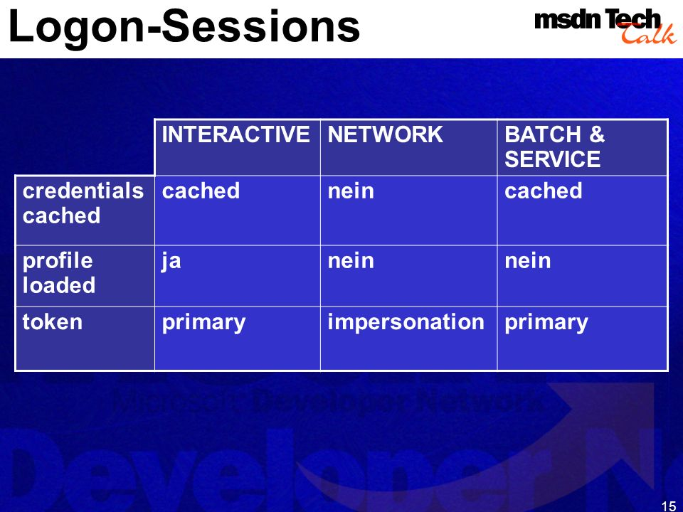 Logon-Sessions INTERACTIVE NETWORK BATCH & SERVICE credentials cached