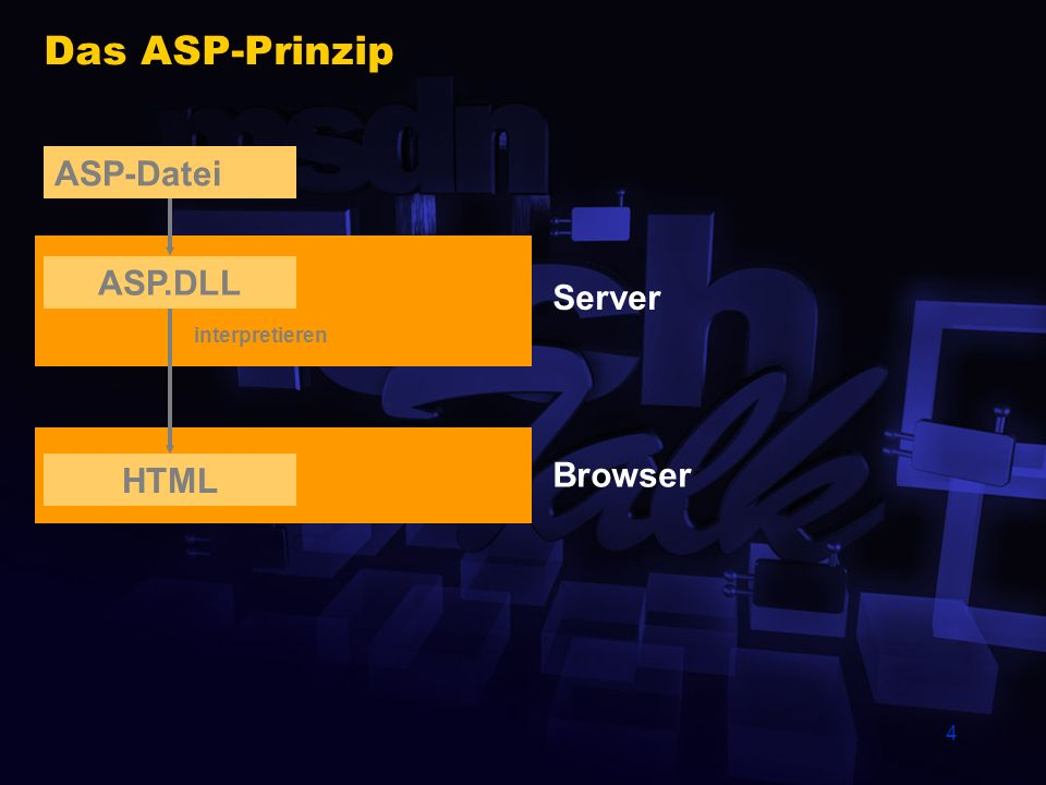 Das ASP-Prinzip ASP-Datei ASP.DLL Server interpretieren HTML Browser