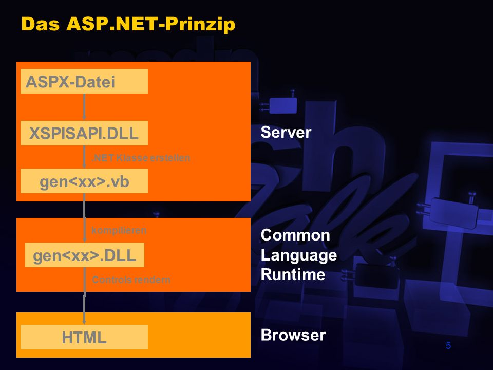 Das ASP.NET-Prinzip ASPX-Datei XSPISAPI.DLL Server gen<xx>.vb